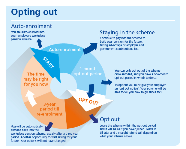 The auto-enrolment opt-out process