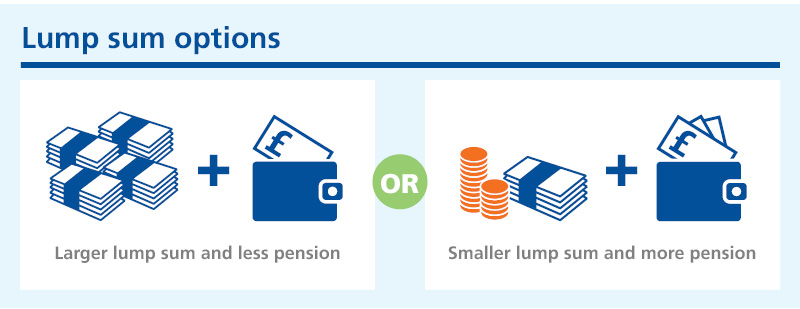 Graphic showing that you can either take a larger lump sum and less pension OR a smaller lump sum and more pension