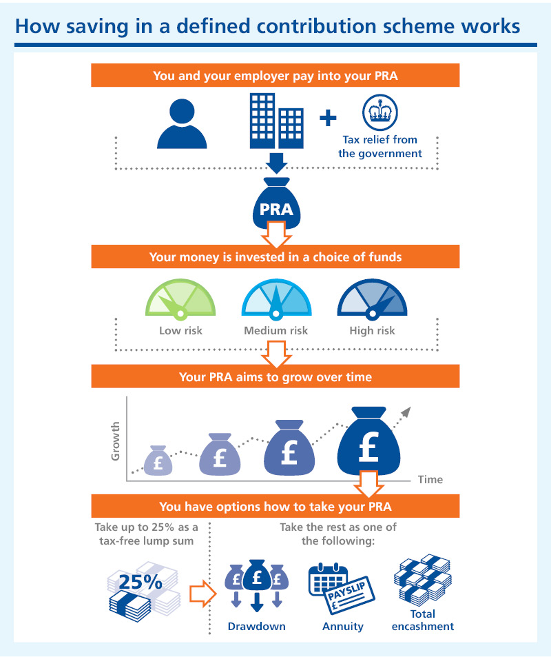 Graphic showing how DC saving works - you and your employer pay in, your money is invested in a choice of funds, your PRA aims to grow over time and you then have options for taking your PRA