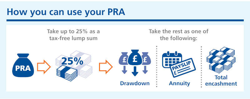 Graphic showing how you can use your PRA by taking up to 25% as a tax free lump sum and taking the rest as either drawdown, annuity or total encashment