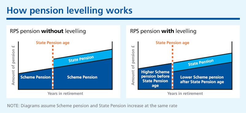 Diagram showing how pension levelling works, with levelling giving you a higher Scheme pension before  State Pension age and a higher one afterwards.