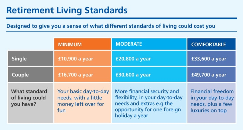 retirement Living Standards are benchmarks for how much you might need in retirement based on a minimum, moderate or comfortable lifestyle
