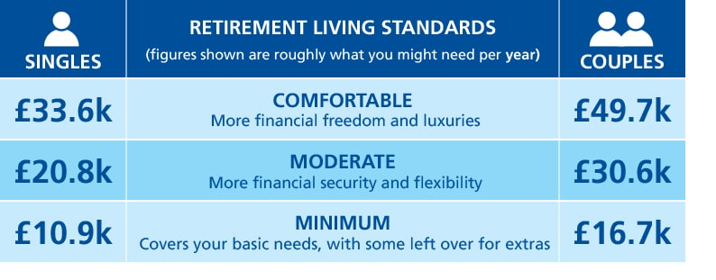 Retirement Living Standards show roughly what you might need when you retire. This ranges from £10,000 to £30,000 for singles and £15,000 to £45,0000 for couples.