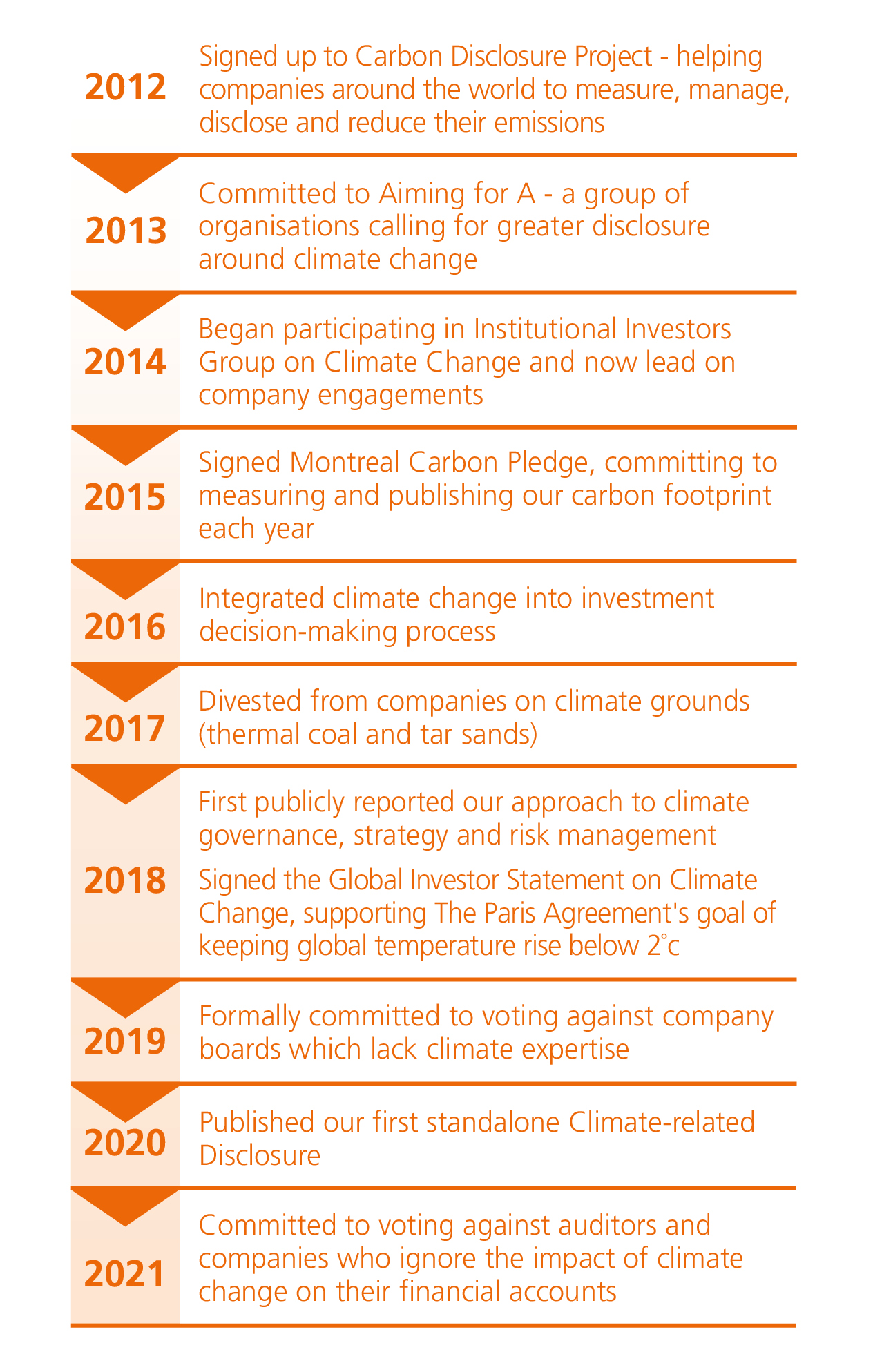 A list of our climate change actions by year